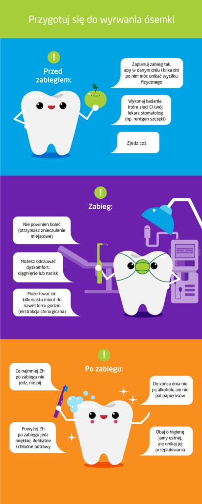 Wyrwanie ósemki - jak się przygotować - infografika