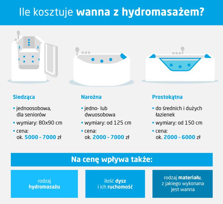Ile kosztuje wanna z hydromasażem - infografika