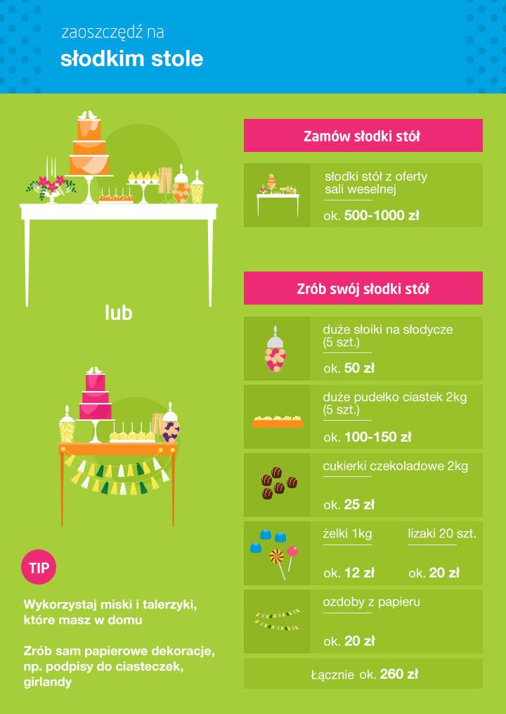 Ile kosztuje słodki stół i jak na nim zaoszczędzić - infografika