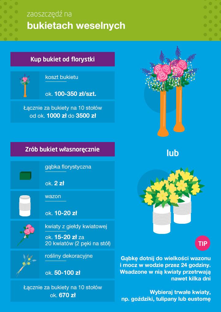 Ile kosztuje dekoracja sali weselnej - infografika