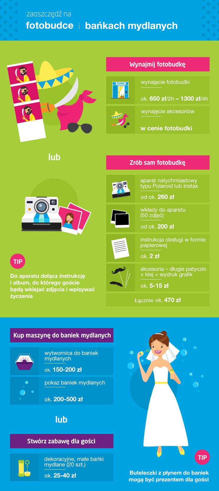 Ile kosztuje fotobudka - infografika