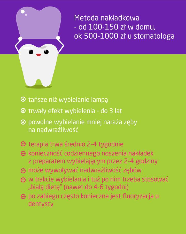Ile kosztuje wybielanie zębów metodą nakładkową?