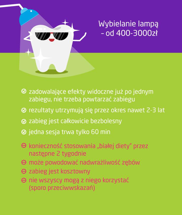 Ile kosztuje wybielanie zębów lampą?
