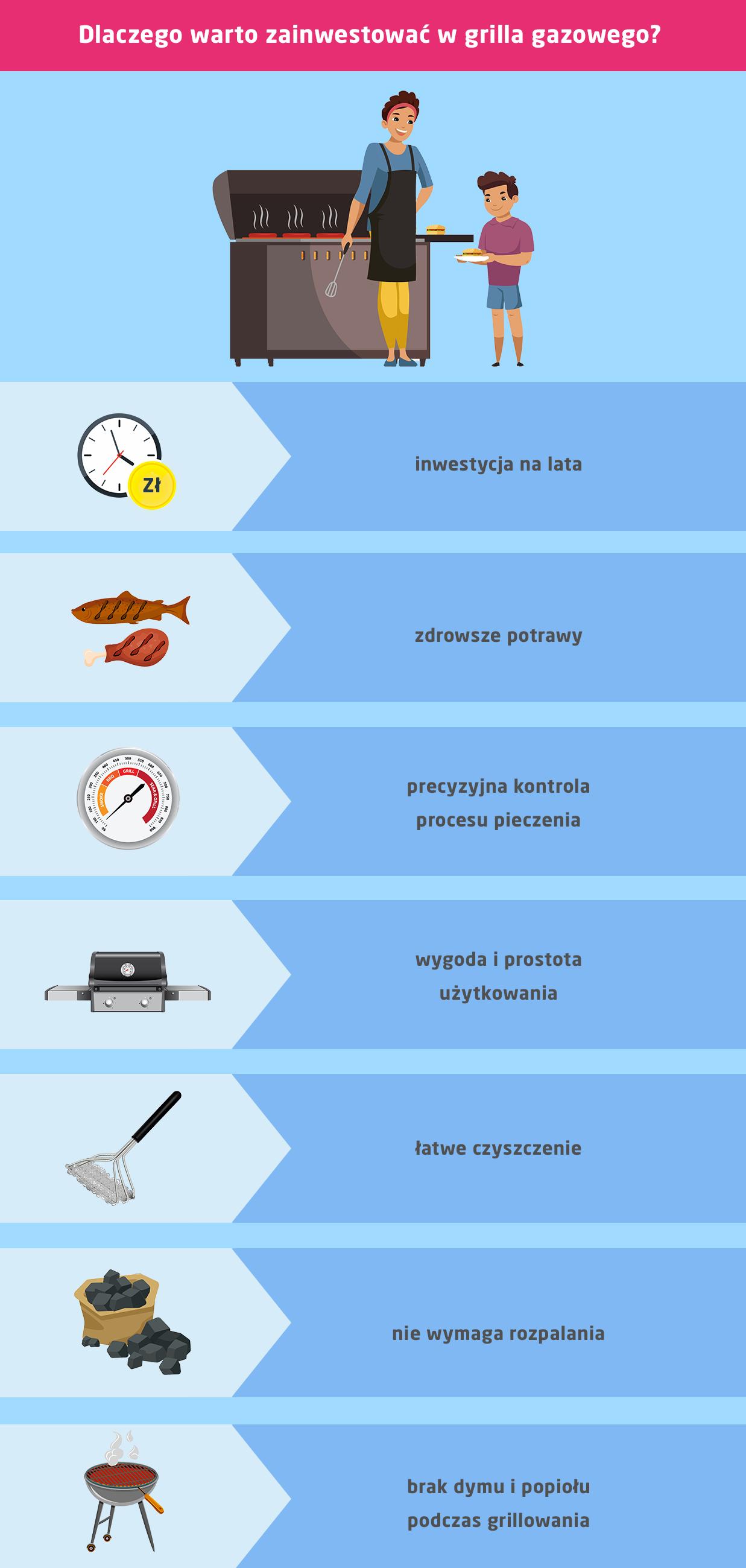 Grill gazowy - dlaczego warto, jaki wybrać?