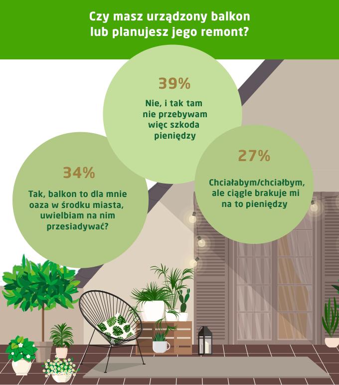 Remont balkonu - koszty, decyzje - infografika