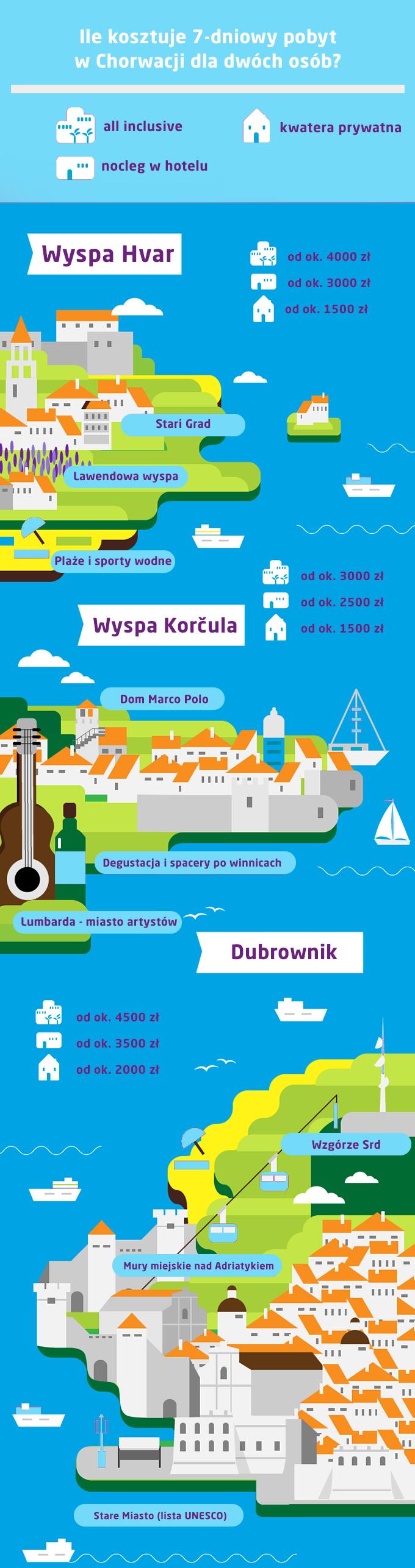 Ceny w Chorwacji - ile kosztują wakacje w Chorwacji