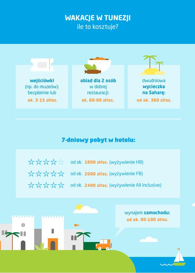 Ceny w Tunezji - ceny noclegów, ceny w restauracjach, ceny jedzenia i wypożyczenia samochodu