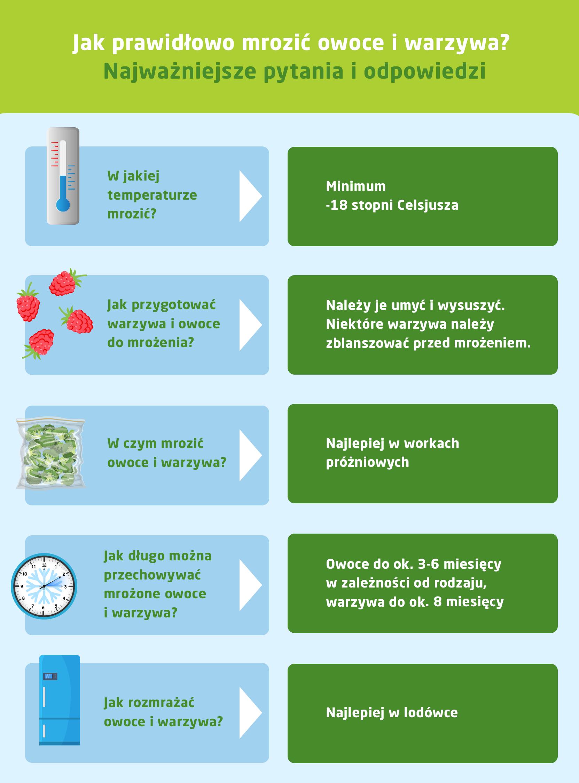 Jak mrozić owoce i warzywa - infografika