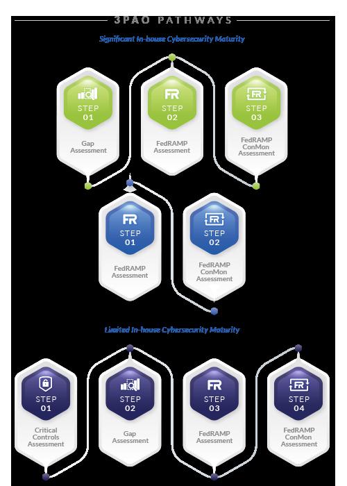 FedRAMP 3PAO pathways