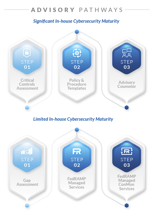 FedRAMP advisory pathways