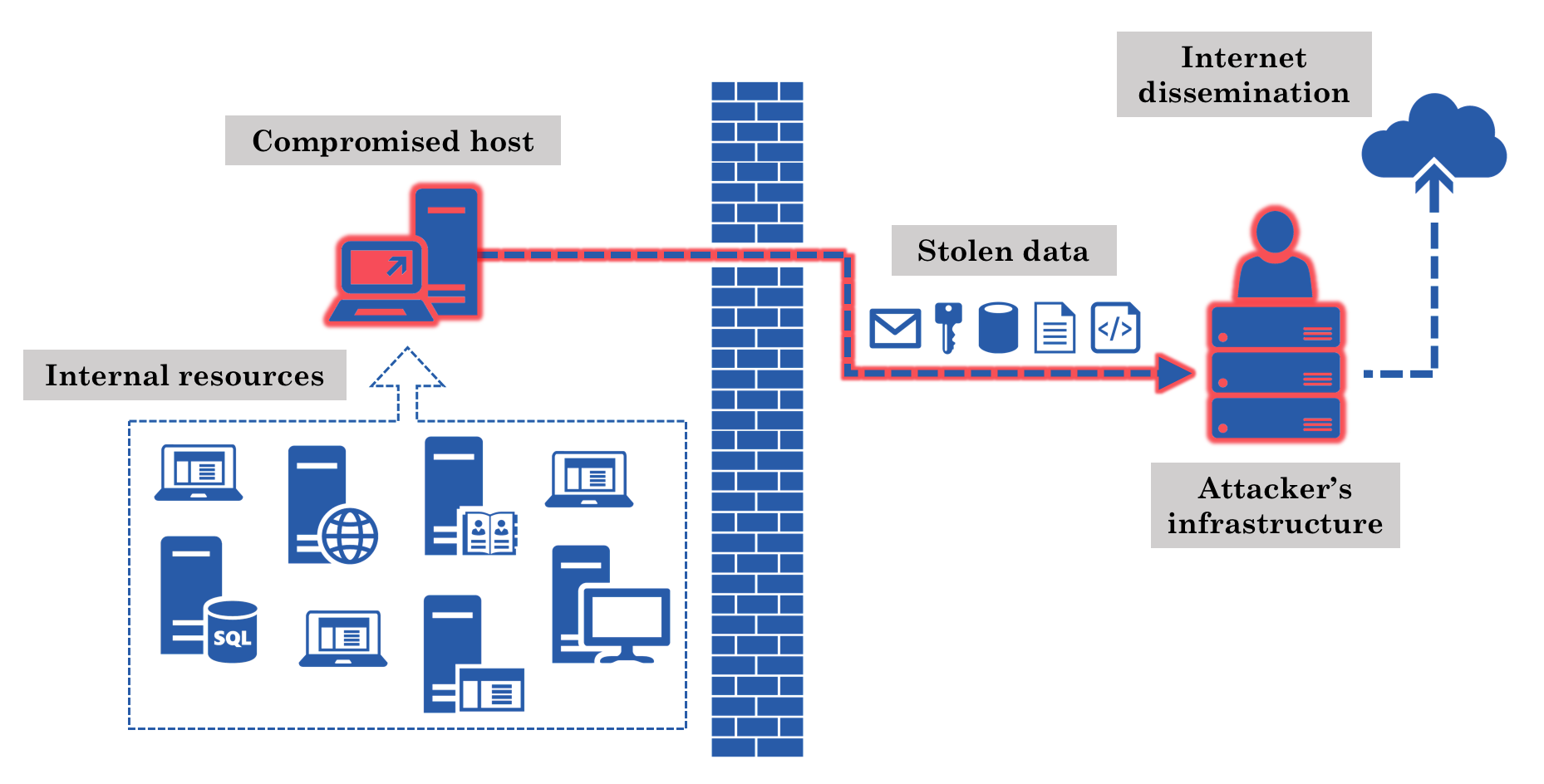 The path of exfiltrated data as it flows out of an organization's network