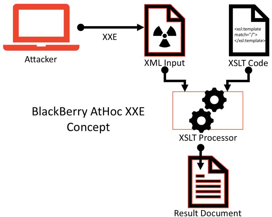 XXE Concept