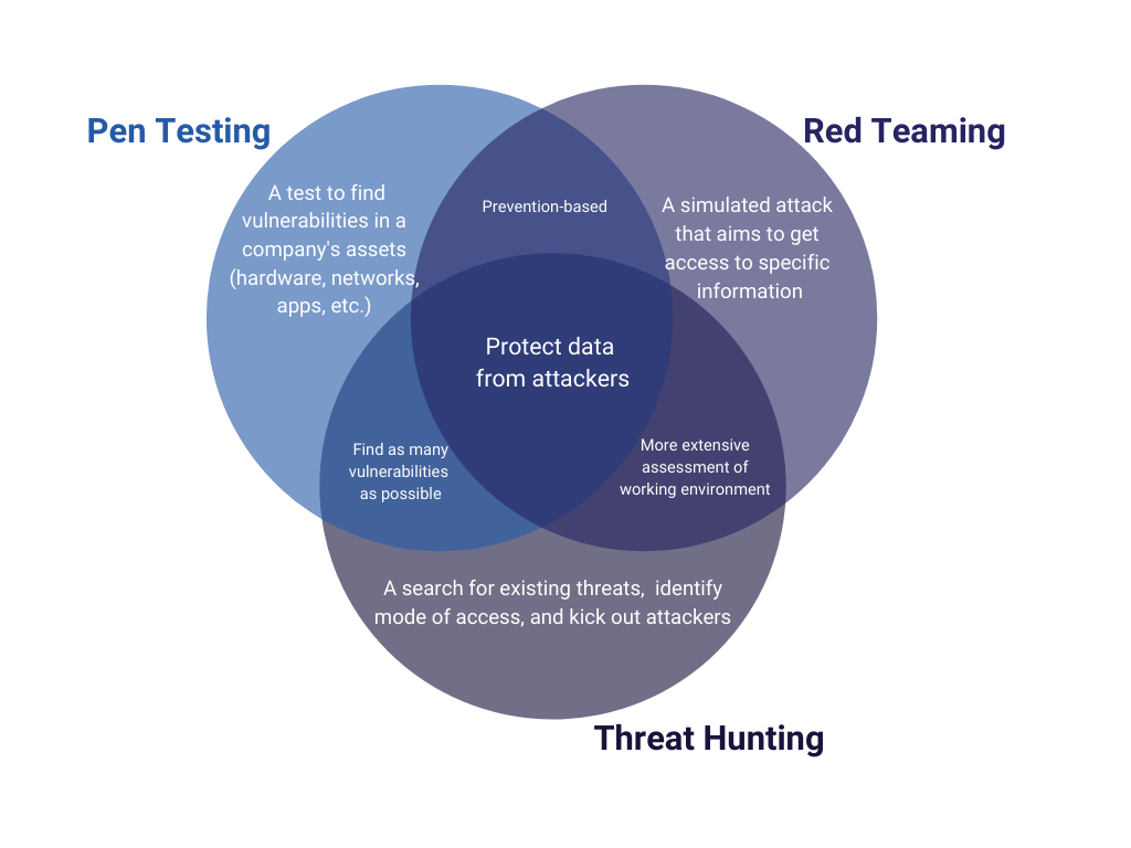 Pen testing, red team, threat hunting