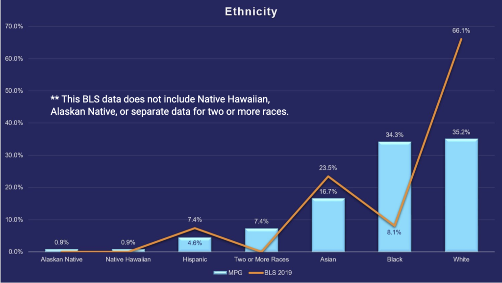 MindPoint Group Ethnicity breakdown compared to the Bureau of Labor Statistics