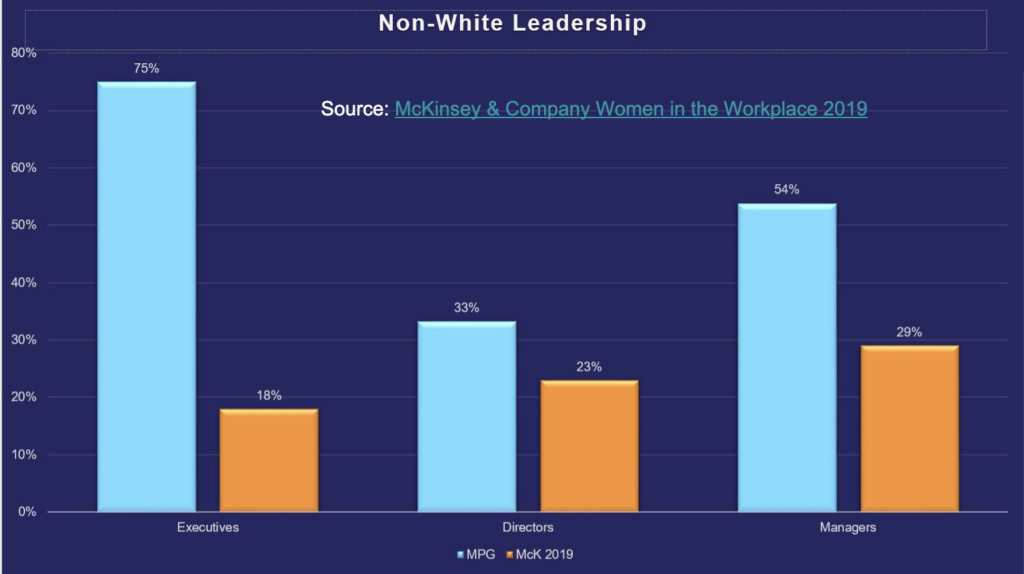 MindPoint Group Leadership Ethnicity breakdown compared to the McKinsey& Company Women in the Workplace