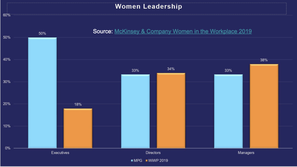 MindPoint Group Leadership Gender breakdown compared to the McKinsey& Company Women in the Workplace