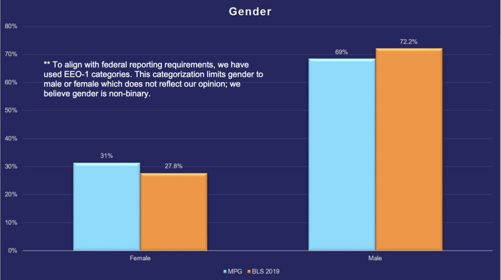 MindPoint Group Gender breakdown compared to the Bureau of Labor Statistics