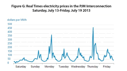 Graph showing highly variable hourly and daily pricing for electricity in the PJM Interconnection, showing how timing of usage affects the ability to save energy and money