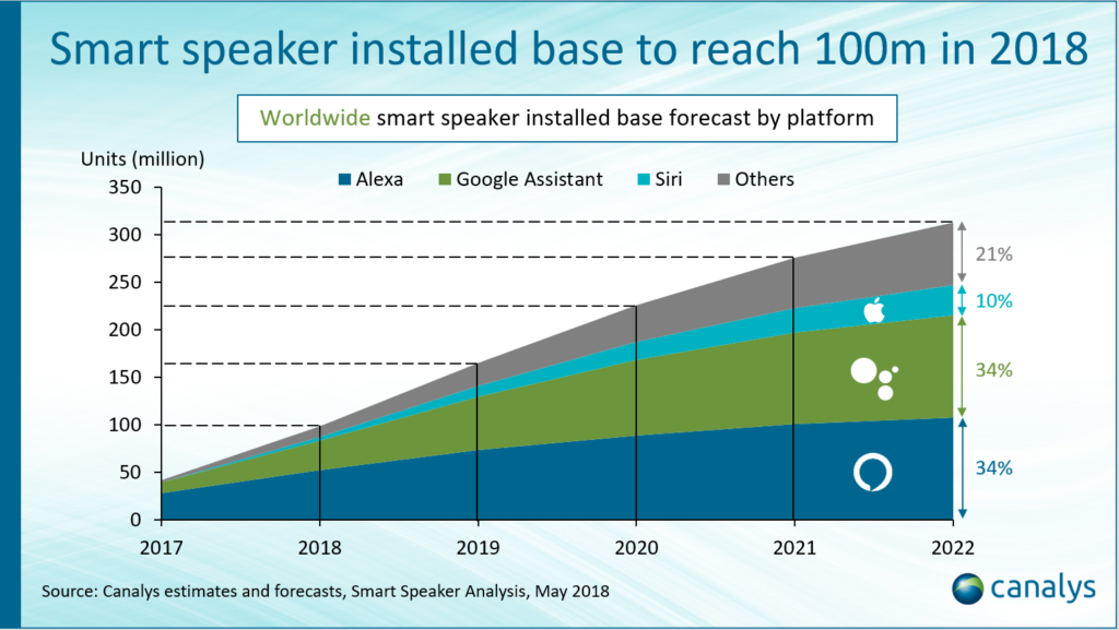 Graph showing projected market share for each of the tech giants involved with smart speakers.  Data for 2017 shows Amazon Alexa holding about two thirds of the nearly 50 million devices in the market.  No other significant players appear in this space.  However, by 2022 Google and Amazon are each expected to hold about 34% of the market, Apple 10%, and others 21%.