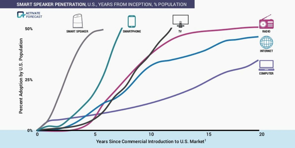 A graph showing the adoption rate for various tech devices in the US market.  The graph shows that smart speakers have reached approximately 50% adoption within 5 years.  The next fastest adoption rate occurred with cell phones, reaching 50% within about 7 years.  Other curves for 50% adoption show television at about 11 to 12 years and radio at about 14 years.  Internet shows about 45% adoption at 20 years while computers have only penetrated to about 30% in that same period.