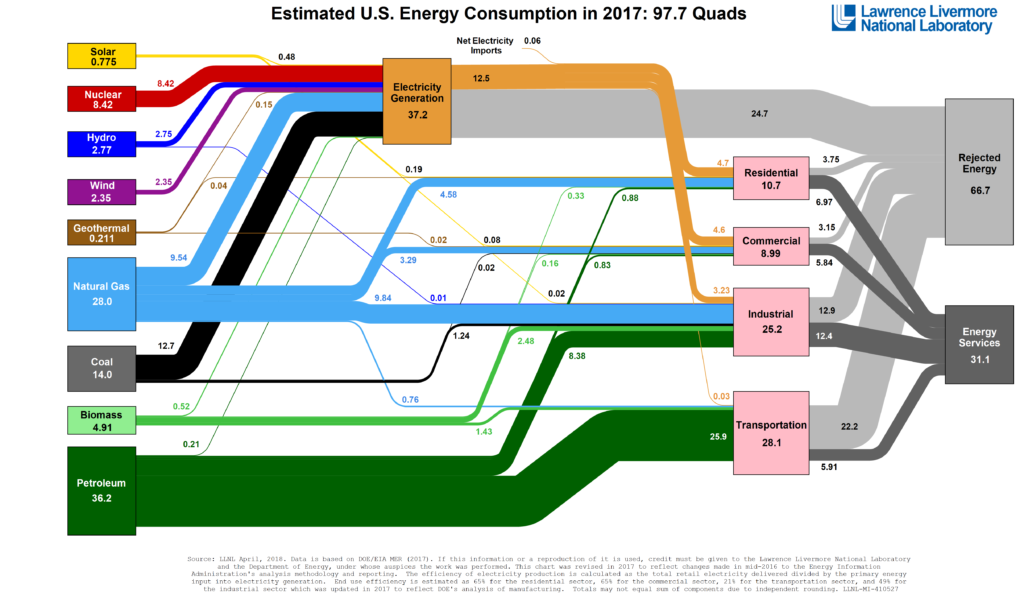Diagram showing sources and uses of energy in US economy, which aids awareness for impact on the environment