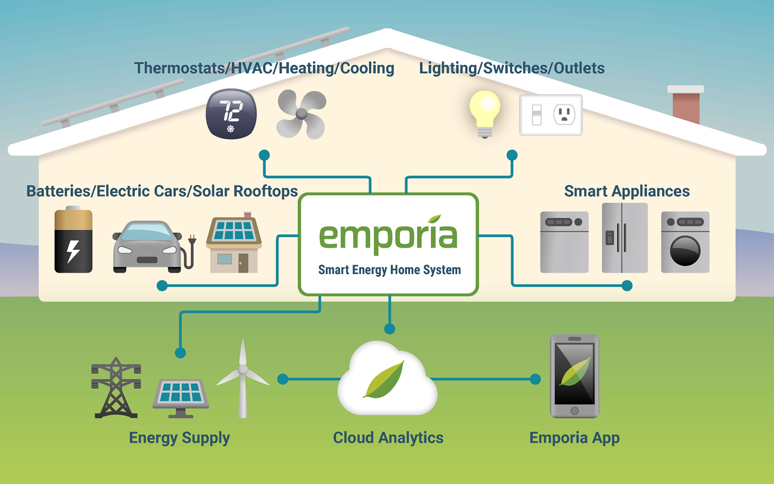 Introducing the Gen 2 Emporia Vue: a Smart Home Energy Management Solution