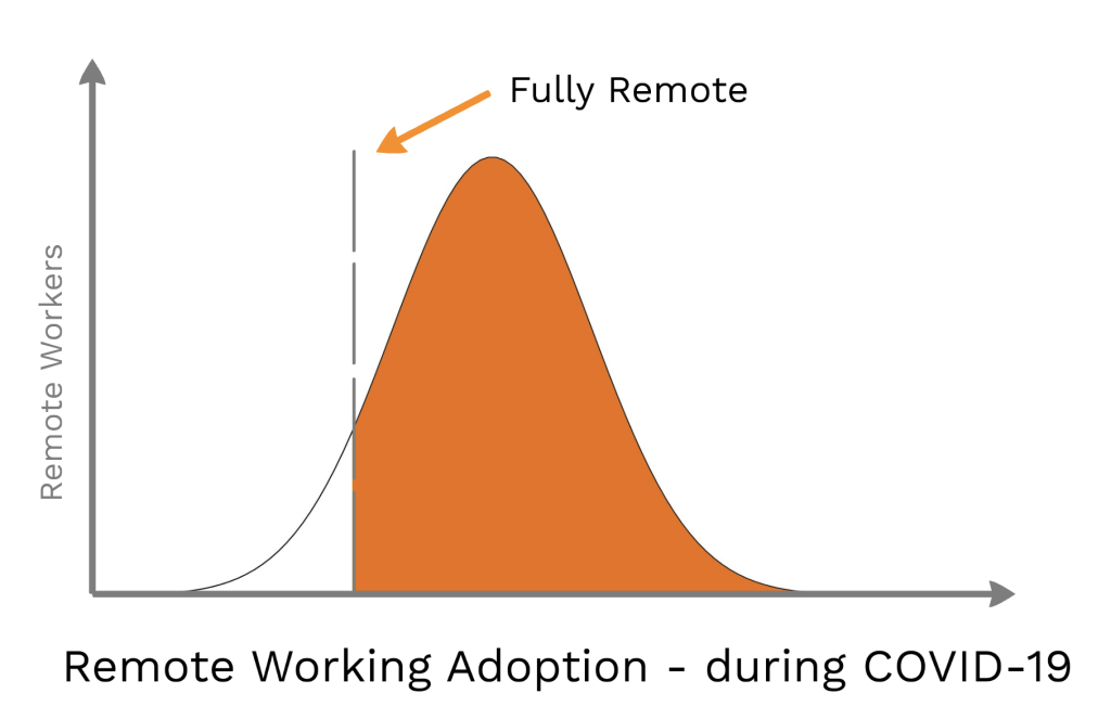 A chart that looks at remote work adoption during COVID-19