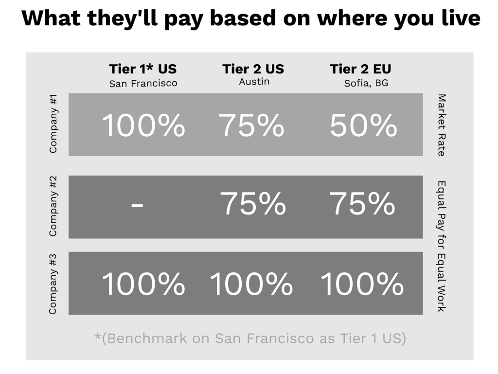 what they'll pay based on where you live
