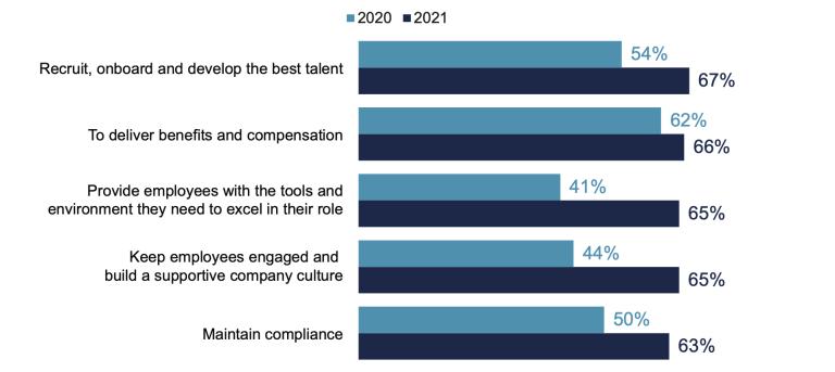 Graph depicting HR priorities in 2020 versus 2021