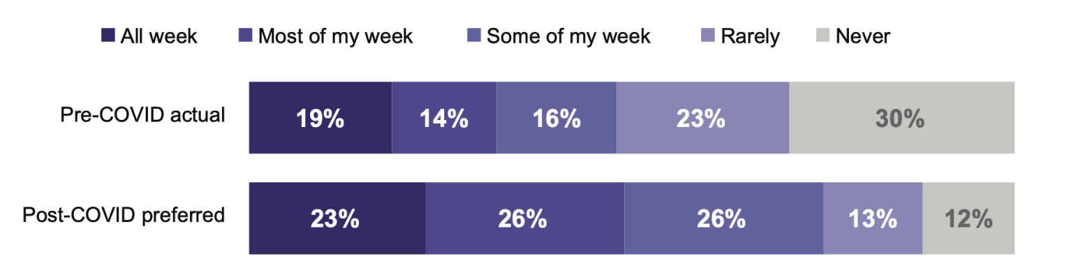 Graph depicting comparison between employees work from home preferences pre and post-COVID
