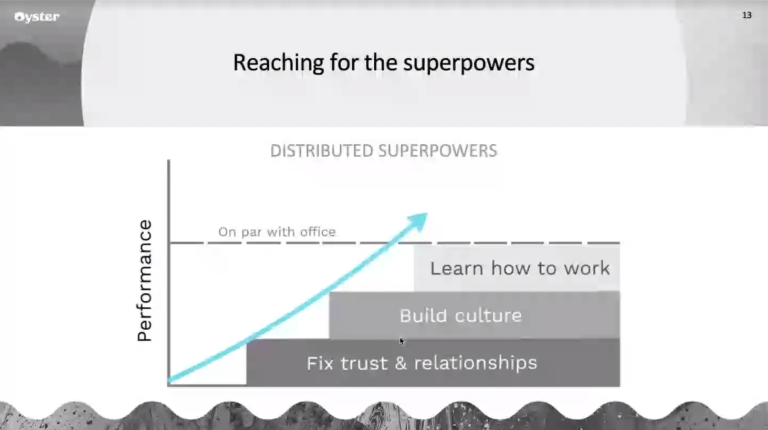 A presentation slide showing performance increases once teams learn how to work, build culture, and fix trust