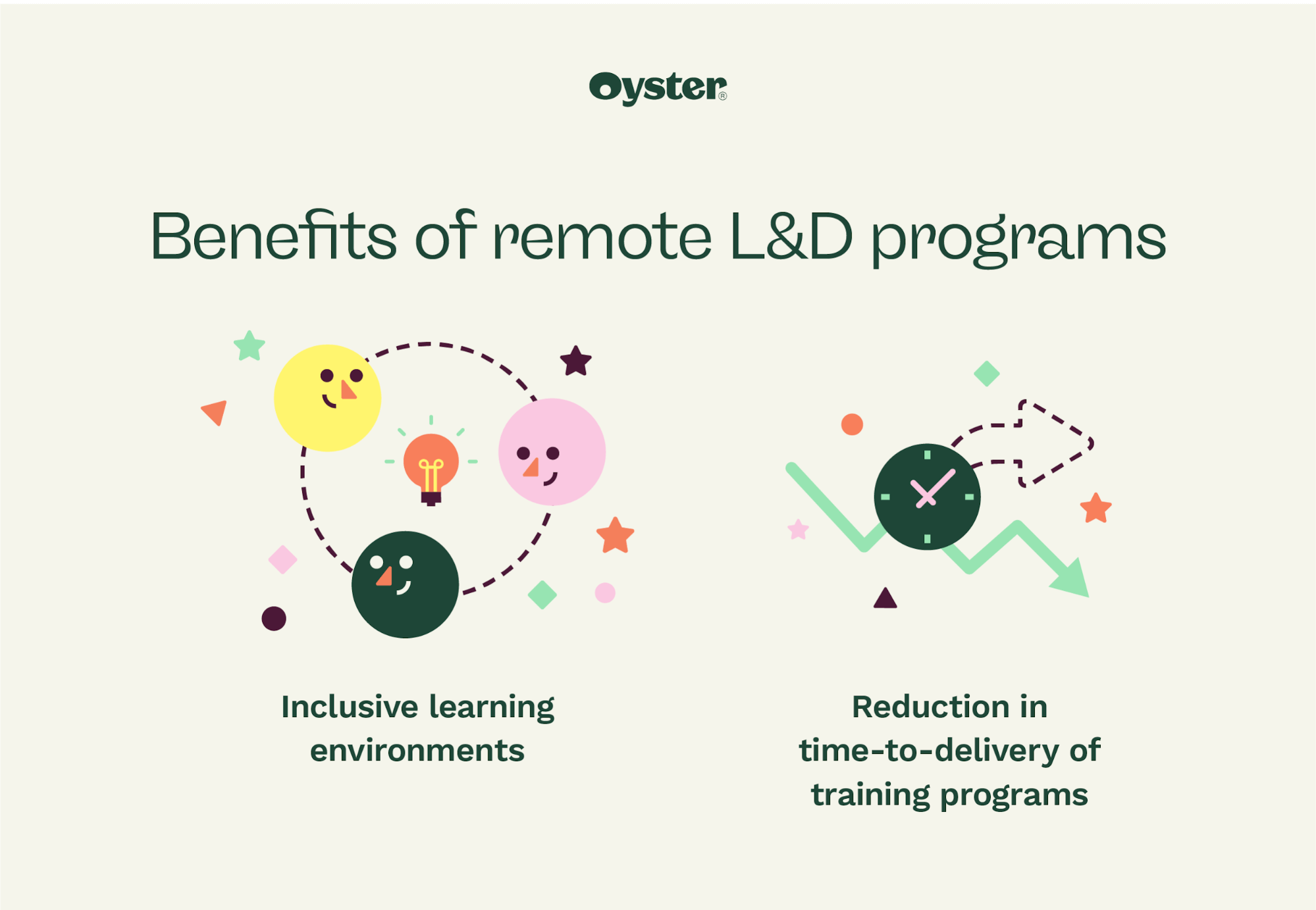 Graphic that says benefits of remote learning and development programs