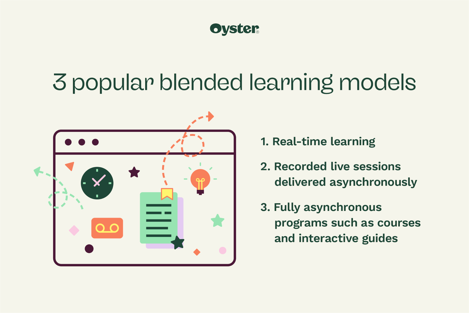 Graphic that says 3 popular blended learning models