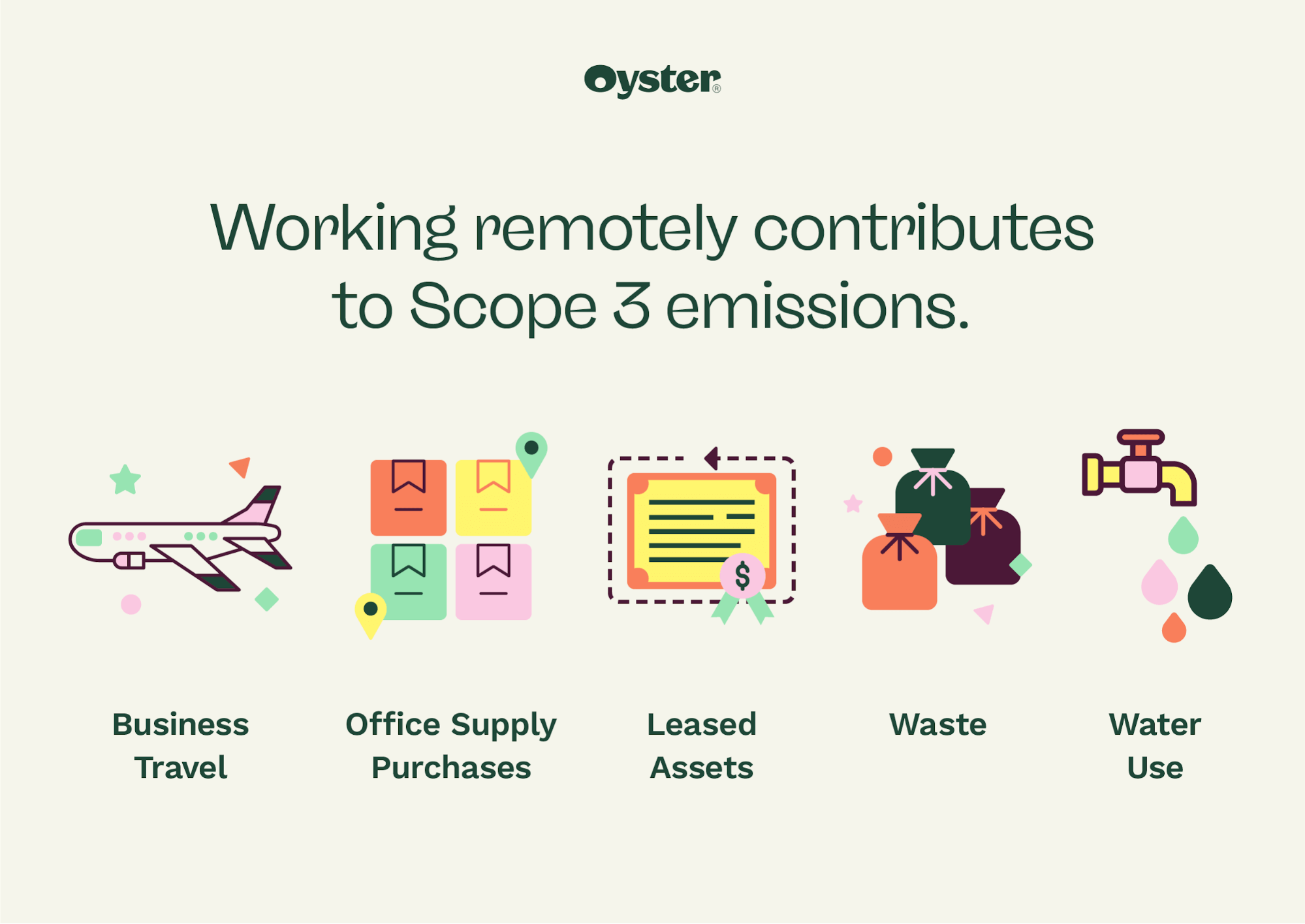 Remote work contributes to Scope 3 emissions graphic