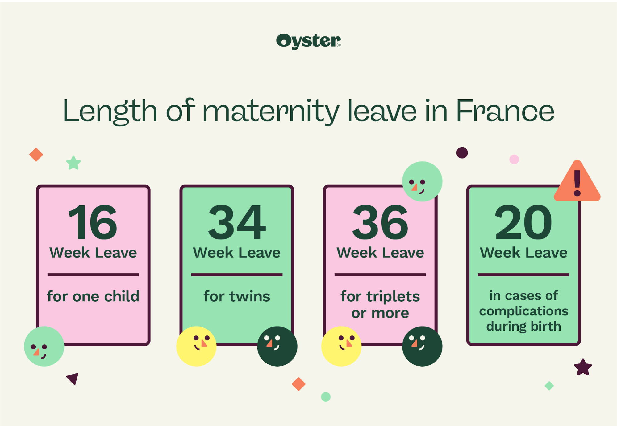 """Stylized text that says """"length of maternity leave in France"""""""