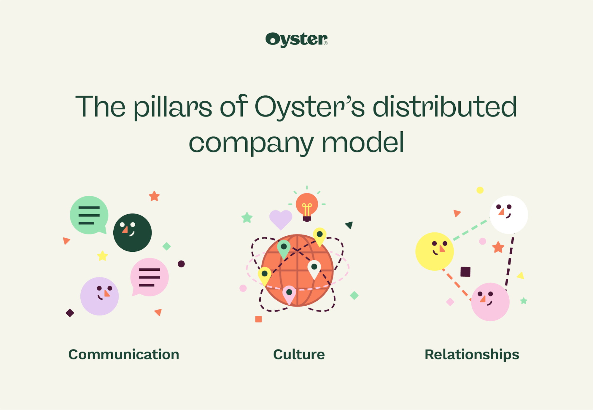 """Graphic that says """"The pillars of Oyster's distributed company model"""""""