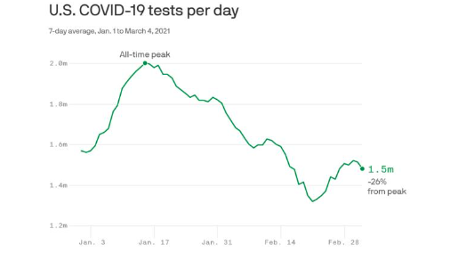 A worrying decline in COVID testing