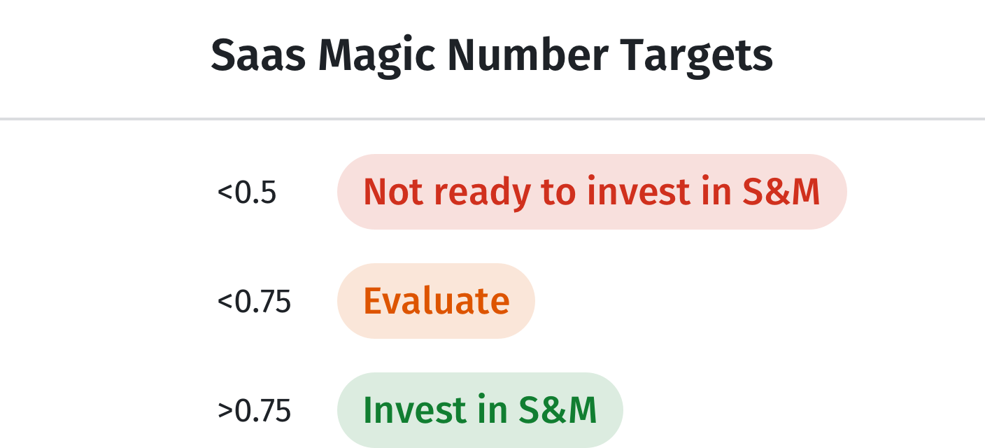 saas magic number benchmarks for efficiency