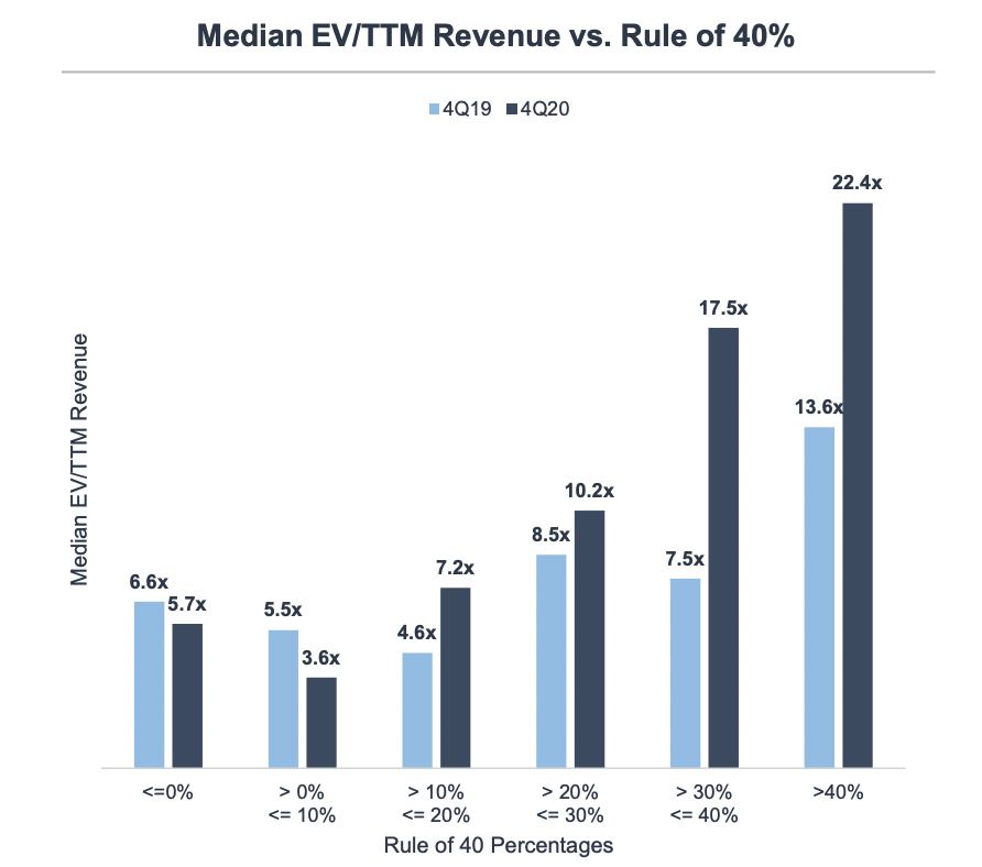 software equity group rule of 40 vs enterprise valuation
