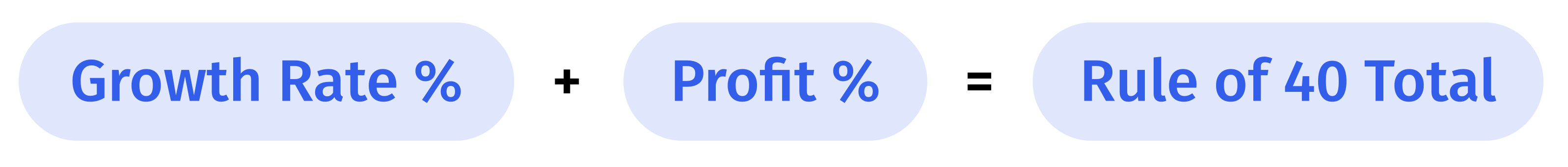 saas rule of 40 calculation growth rate % + profit % = rule of 40 total