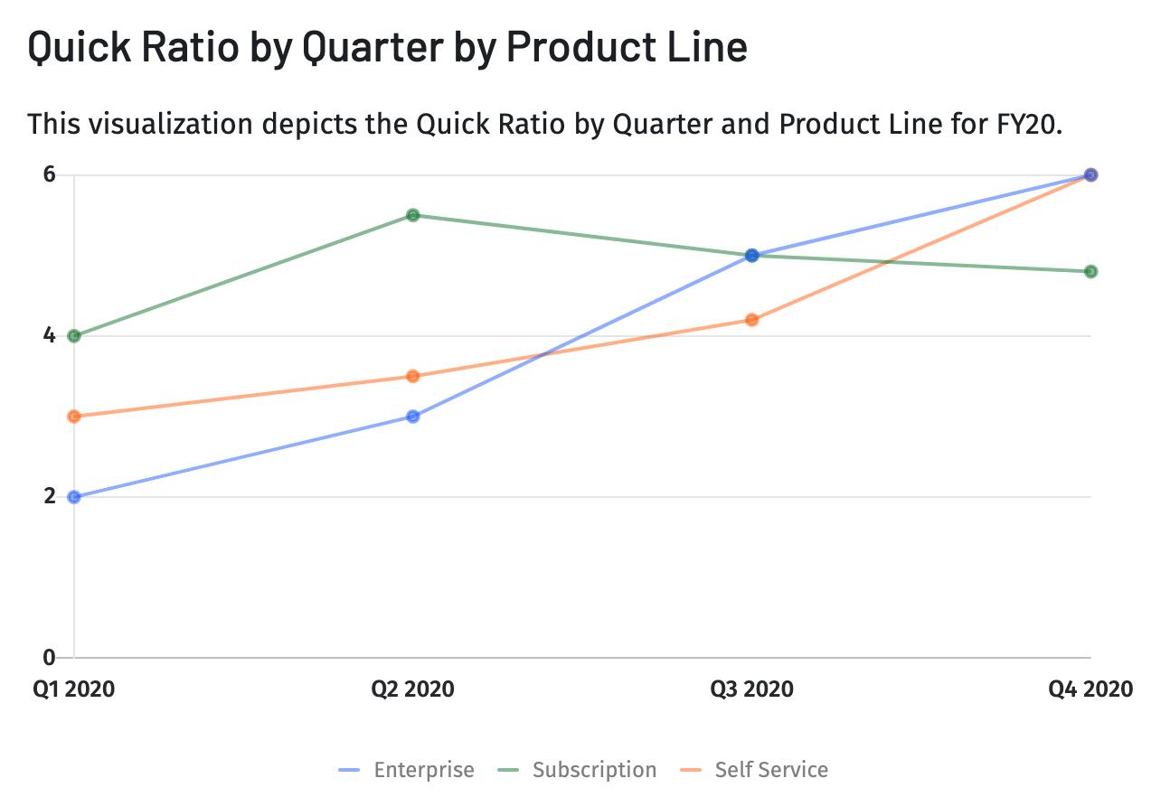 saas quick ratio chart product line breakdown
