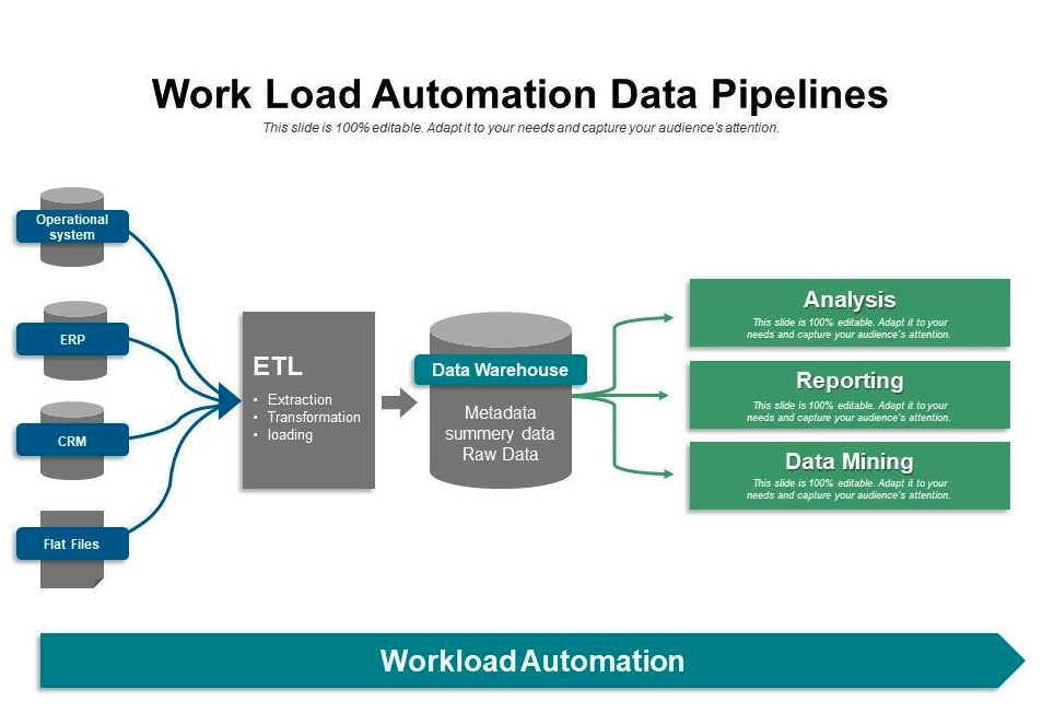 data pipeline intentional architecture example