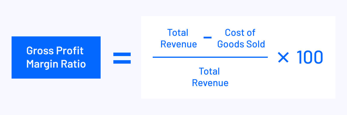 gross profit margin ratio equals total revenue minus cost of goods sold divided by total revenue times 100