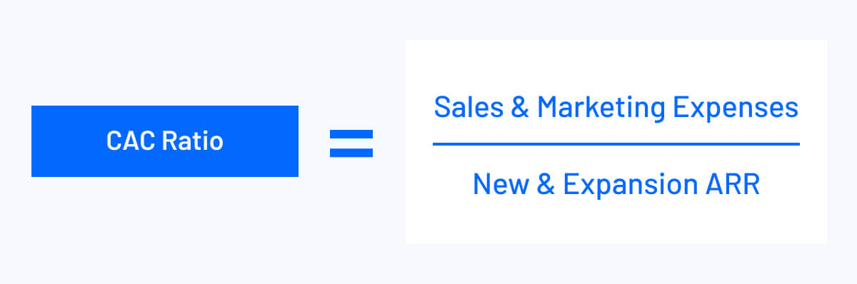 cac ratio equals sales and marketing expenses divided by new and expansion ARR
