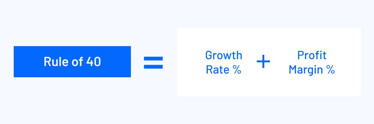 rule of 40 equals growth rate percentage plus profit margin percentage
