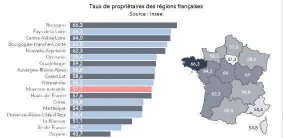 Taux de propriétaires en France par région