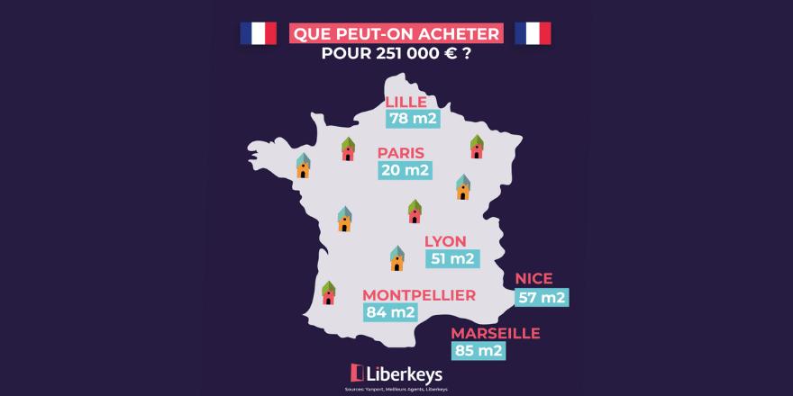 Que peut-on acheter avec 251 000 € en France ?