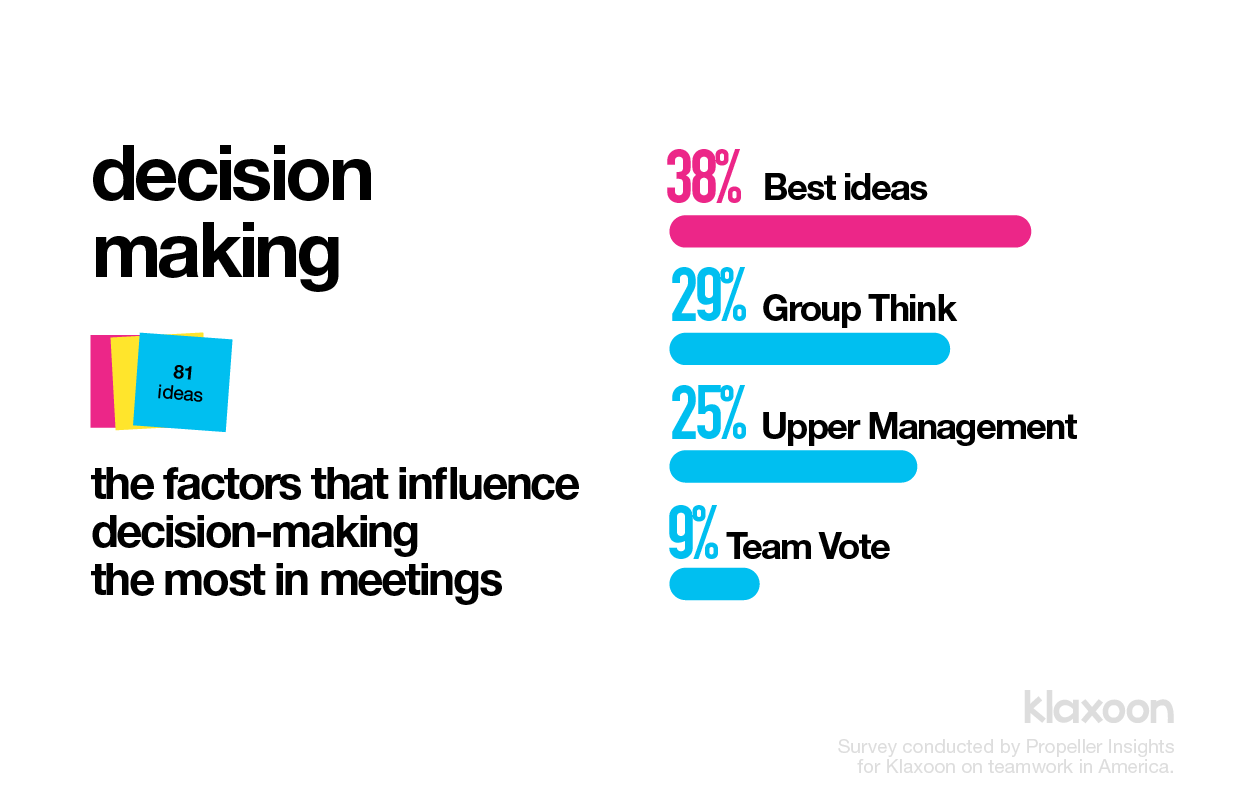 Decision-making-process-in-USA-survey-by-Klaxoon
