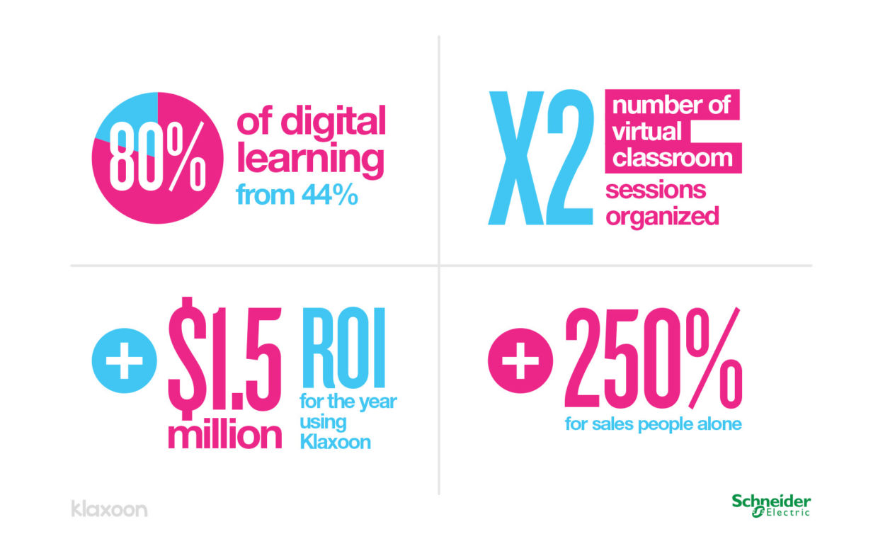 number of digital learning with Klaxoon at Schneider Electric