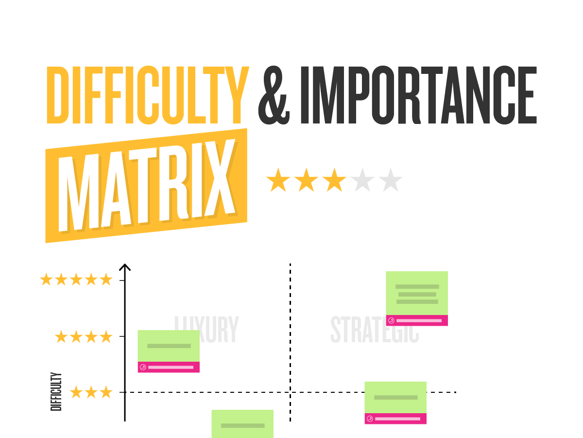Difficulty and Importance Matrix Klaxoon template